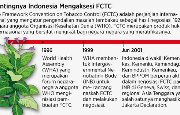 Cegah Merugi dengan Aksesi FCTC